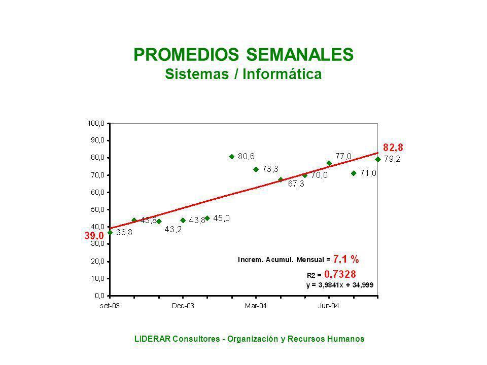 LIDERAR Consultores - Organización y Recursos Humanos PROMEDIOS SEMANALES Sistemas / Informática