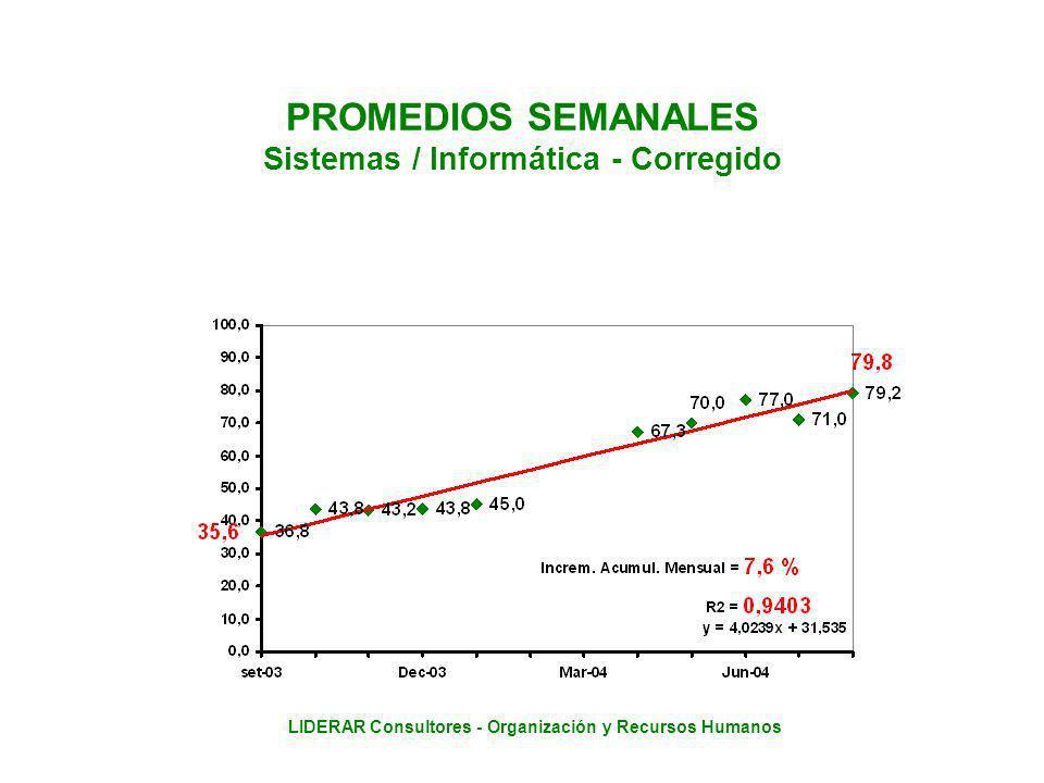 LIDERAR Consultores - Organización y Recursos Humanos PROMEDIOS SEMANALES Sistemas / Informática - Corregido