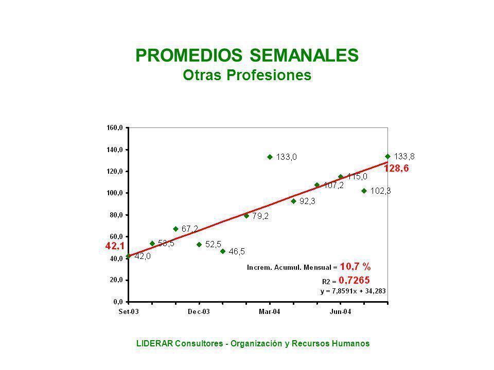 LIDERAR Consultores - Organización y Recursos Humanos PROMEDIOS SEMANALES Otras Profesiones