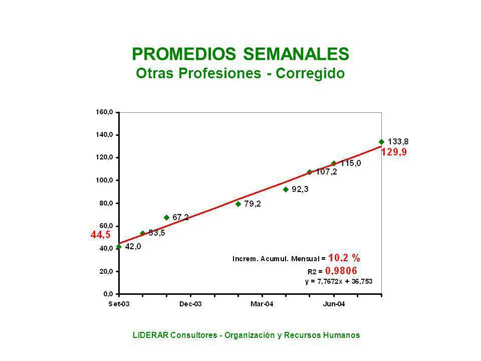 LIDERAR Consultores - Organización y Recursos Humanos PROMEDIOS SEMANALES Otras Profesiones - Corregido