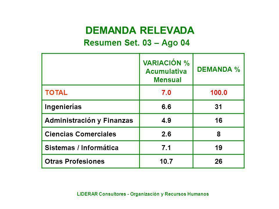 LIDERAR Consultores - Organización y Recursos Humanos DEMANDA RELEVADA Resumen Set.