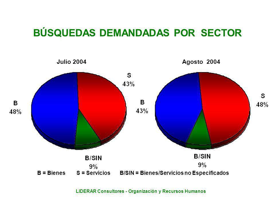 LIDERAR Consultores - Organización y Recursos Humanos BÚSQUEDAS DEMANDADAS POR SECTOR Julio 2004 Agosto 2004 B = Bienes S = ServiciosB/SIN = Bienes/Servicios no Especificados