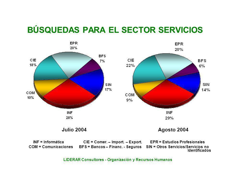 LIDERAR Consultores - Organización y Recursos Humanos BÚSQUEDAS PARA EL SECTOR SERVICIOS Julio 2004 Agosto 2004 INF = Informática CIE = Comer.