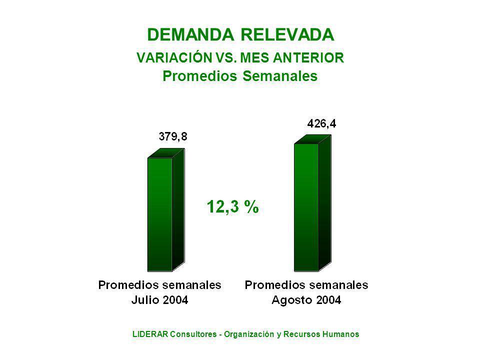 LIDERAR Consultores - Organización y Recursos Humanos DEMANDA RELEVADA VARIACIÓN VS.