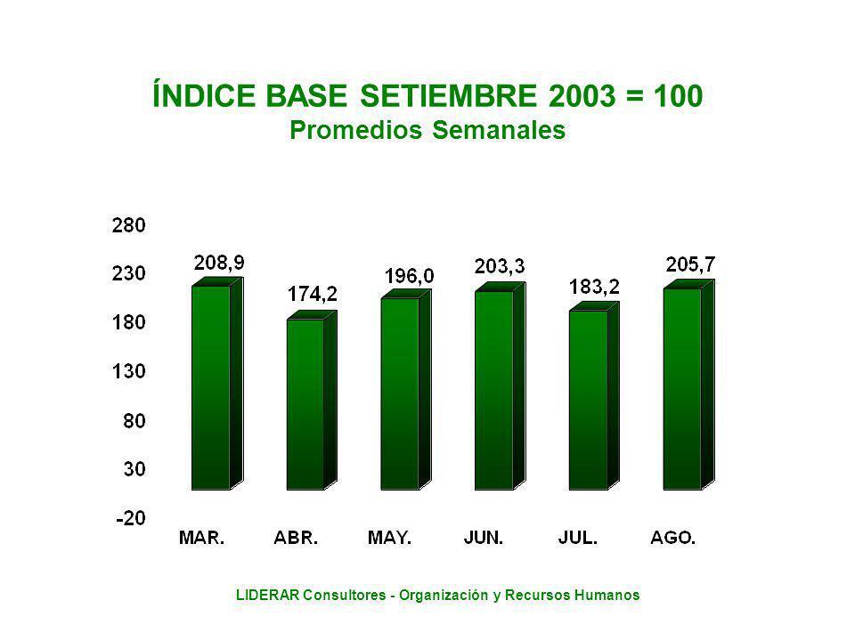 LIDERAR Consultores - Organización y Recursos Humanos ÍNDICE BASE SETIEMBRE 2003 = 100 Promedios Semanales