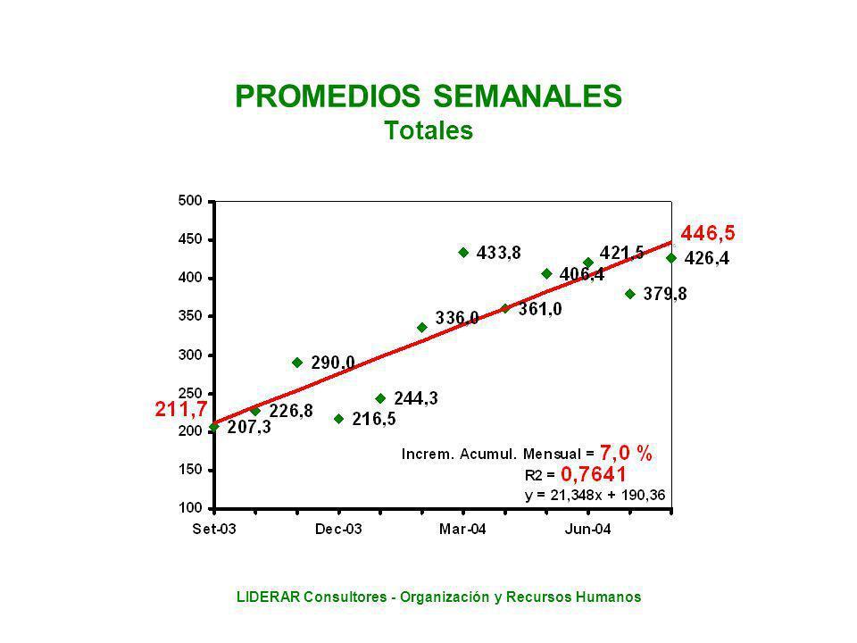 LIDERAR Consultores - Organización y Recursos Humanos PROMEDIOS SEMANALES Totales