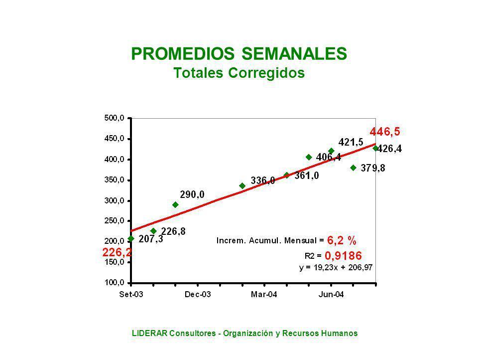 LIDERAR Consultores - Organización y Recursos Humanos PROMEDIOS SEMANALES Totales Corregidos