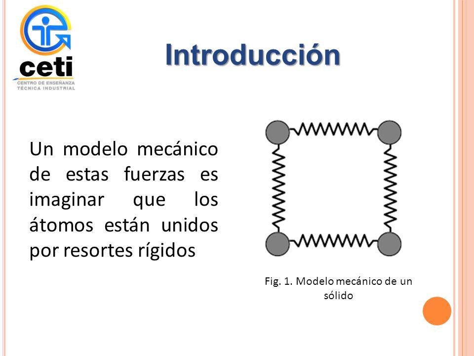 Introducción Un modelo mecánico de estas fuerzas es imaginar que los átomos están unidos por resortes rígidos Fig.