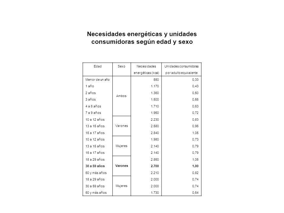 Necesidades energéticas y unidades consumidoras según edad y sexo EdadSexoNecesidadesUnidades consumidoras energéticas (kcal)por adulto equivalente Me