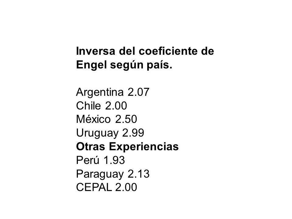 Inversa del coeficiente de Engel según país. Argentina 2.07 Chile 2.00 México 2.50 Uruguay 2.99 Otras Experiencias Perú 1.93 Paraguay 2.13 CEPAL 2.00