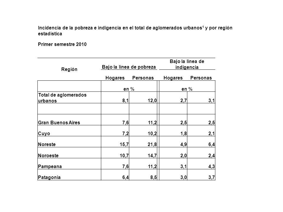 Incidencia de la pobreza e indigencia en el total de aglomerados urbanos 1 y por región estadística Primer semestre 2010 Región Bajo la línea de pobre