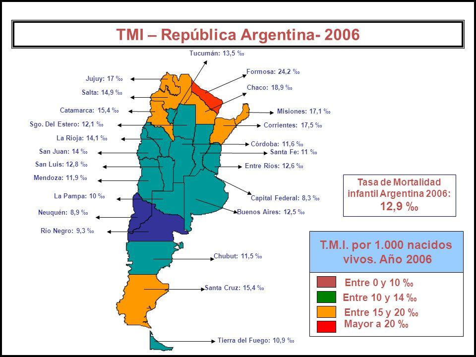 Capital Federal: 8,3 Buenos Aires: 12,5 Catamarca: 15,4 Córdoba: 11,6 Corrientes: 17,5 Chaco: 18,9 Chubut: 11,5 Entre Ríos: 12,6 Formosa: 24,2 Jujuy: