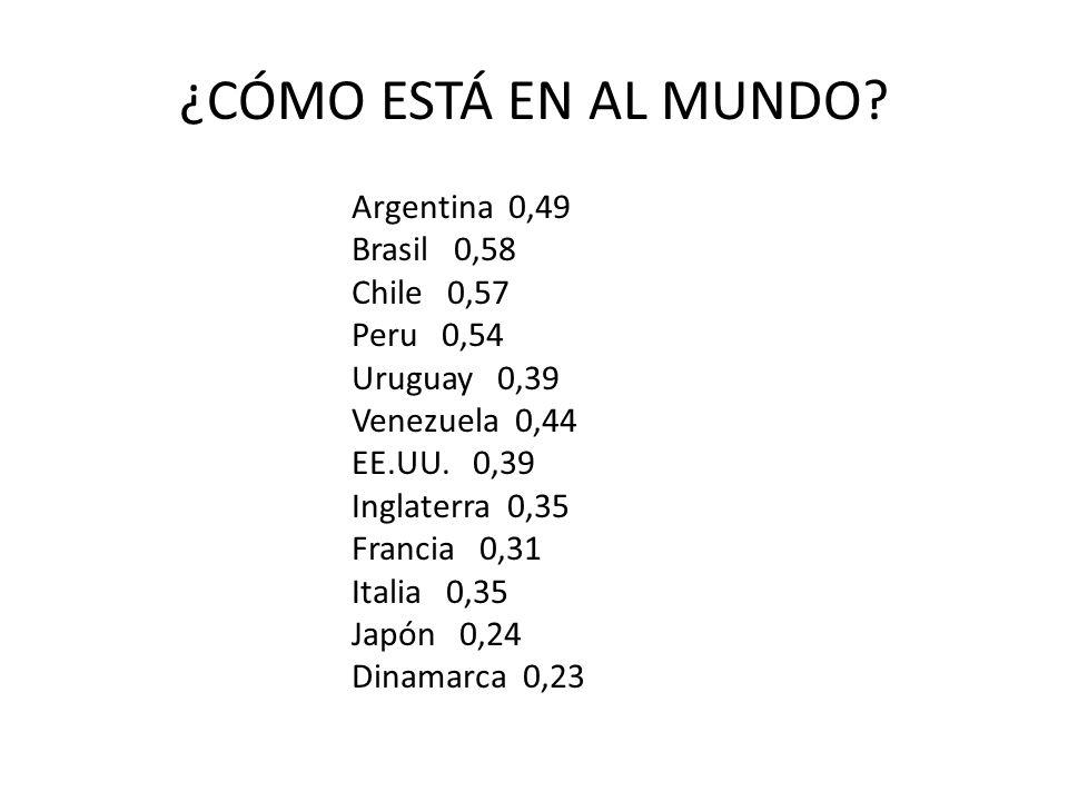¿CÓMO ESTÁ EN AL MUNDO? Argentina 0,49 Brasil 0,58 Chile 0,57 Peru 0,54 Uruguay 0,39 Venezuela 0,44 EE.UU. 0,39 Inglaterra 0,35 Francia 0,31 Italia 0,