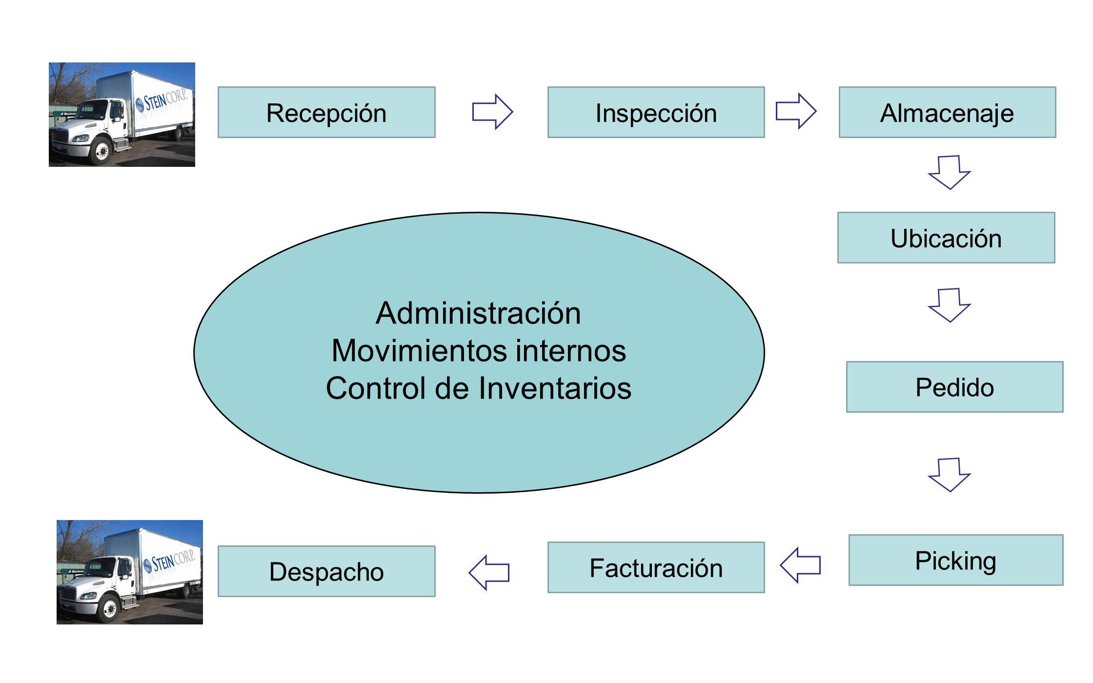 Recepción Picking InspecciónAlmacenaje Pedido Facturación Despacho Ubicación Administración Movimientos internos Control de Inventarios