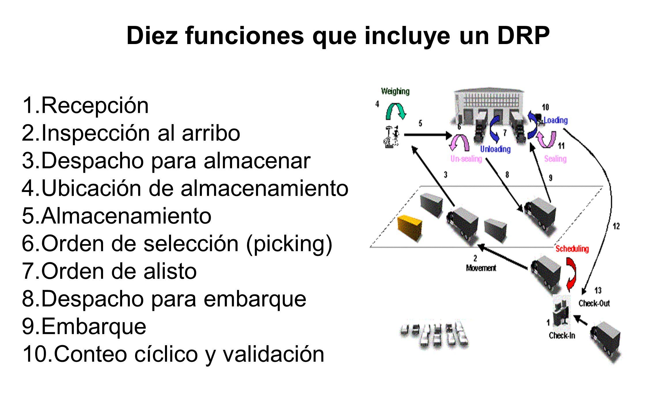 Diez funciones que incluye un DRP 1.Recepción 2.Inspección al arribo 3.Despacho para almacenar 4.Ubicación de almacenamiento 5.Almacenamiento 6.Orden