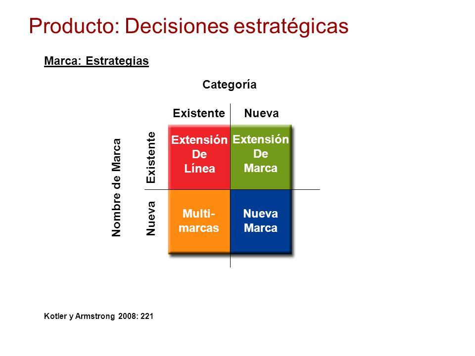 Extensión De Línea Nombre de Marca Categoría Multi- marcas Nueva Marca Extensión De Marca ExistenteNueva Existente Nueva Producto: Decisiones estratég