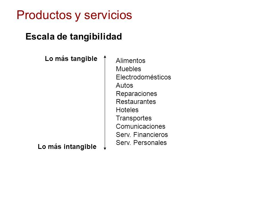 Productos y servicios Escala de tangibilidad Alimentos Muebles Electrodomésticos Autos Reparaciones Restaurantes Hoteles Transportes Comunicaciones Se