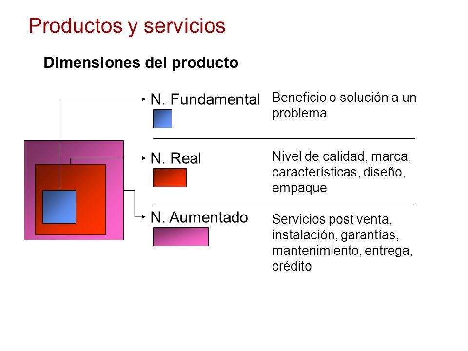 Productos y servicios Dimensiones del producto N. Fundamental N. Real N. Aumentado Beneficio o solución a un problema Nivel de calidad, marca, caracte