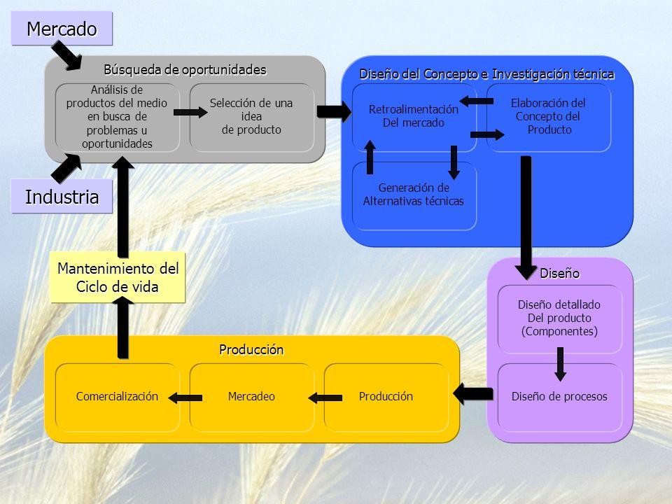 Diseño del Concepto e Investigación técnica Retroalimentación Del mercado Elaboración del Concepto del ProductoDiseño Diseño detallado Del producto (C