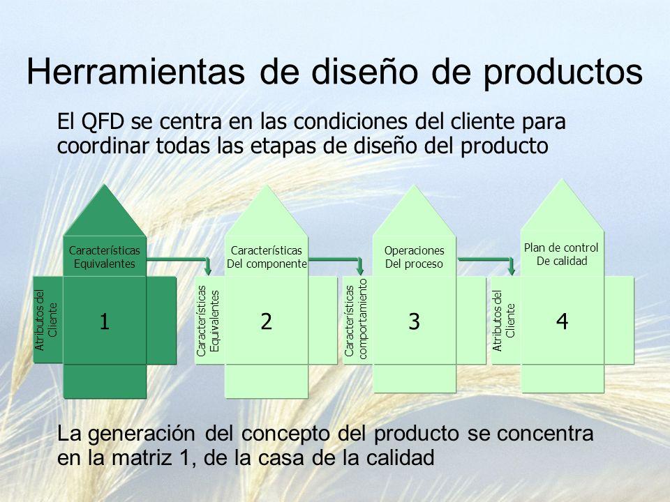 Herramientas de diseño de productos El QFD se centra en las condiciones del cliente para coordinar todas las etapas de diseño del producto La generación del concepto del producto se concentra en la matriz 1, de la casa de la calidad Características Equivalentes Características comportamiento Atributos del Cliente Características Del componente Operaciones Del proceso Plan de control De calidad Atributos del Cliente Características Equivalentes 1234
