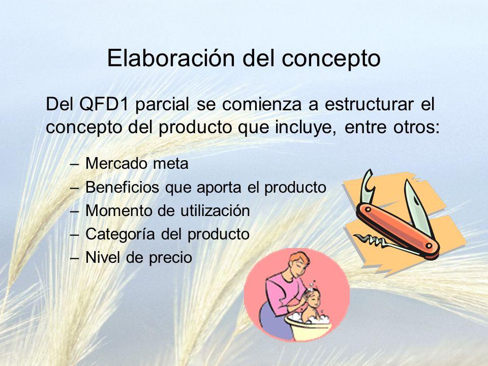 Elaboración del concepto Del QFD1 parcial se comienza a estructurar el concepto del producto que incluye, entre otros: –Mercado meta –Beneficios que aporta el producto –Momento de utilización –Categoría del producto –Nivel de precio