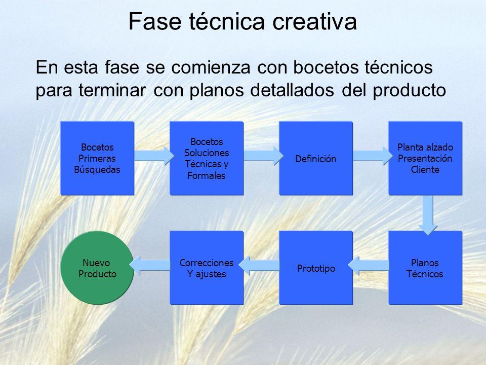 Fase técnica creativa En esta fase se comienza con bocetos técnicos para terminar con planos detallados del producto Planos Técnicos Planta alzado Pre
