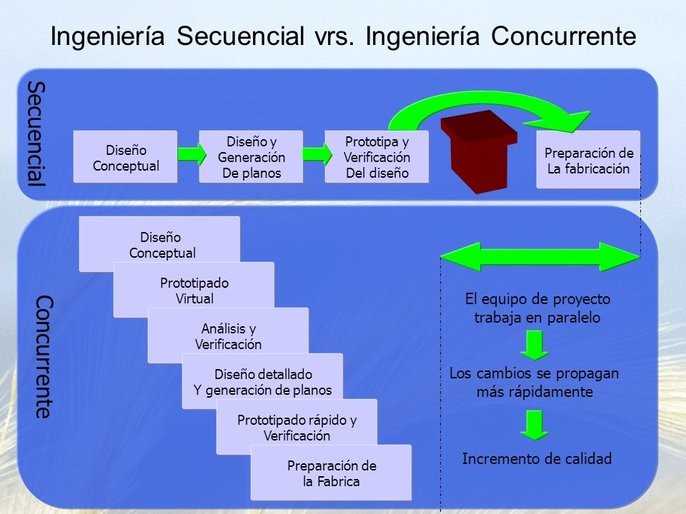 Secuencial Preparación de La fabricación Concurrente Ingeniería Secuencial vrs. Ingeniería Concurrente Diseño y Generación De planos Prototipa y Verif