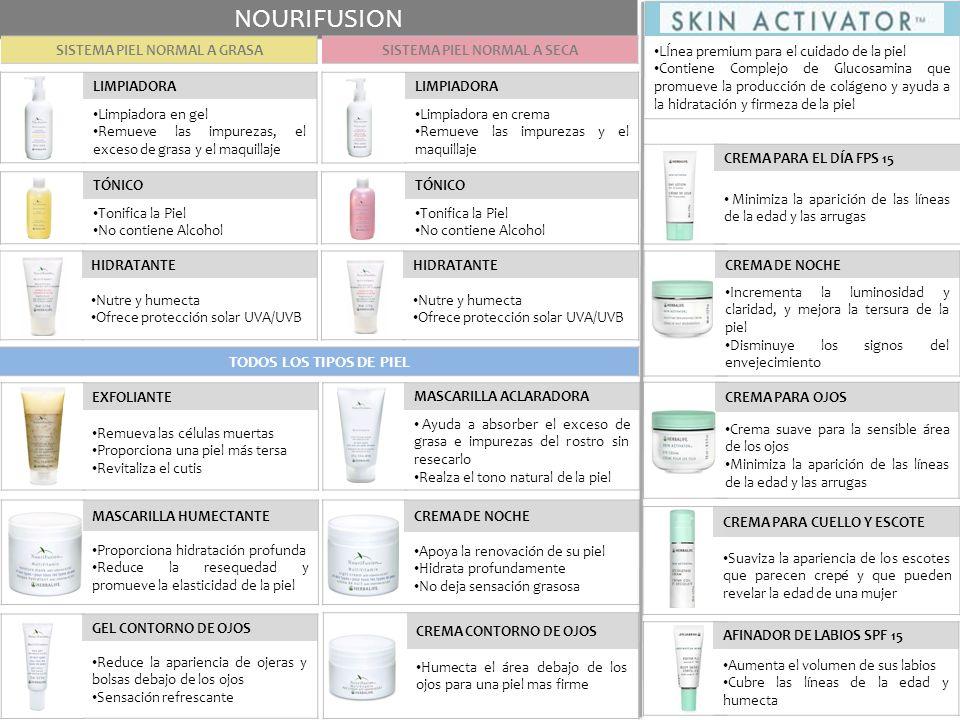 LIMPIADORA Limpiadora en gel Remueve las impurezas, el exceso de grasa y el maquillaje HIDRATANTE Nutre y humecta Ofrece protección solar UVA/UVB NOUR