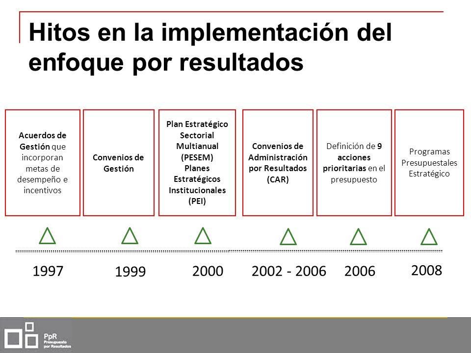 Hitos en la implementación del enfoque por resultados 199720002002 - 2006 Acuerdos de Gestión que incorporan metas de desempeño e incentivos Plan Estr