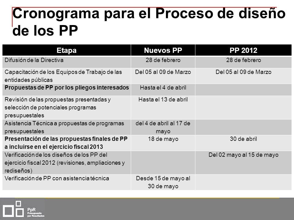 Cronograma para el Proceso de diseño de los PP EtapaNuevos PPPP 2012 Difusión de la Directiva28 de febrero Capacitación de los Equipos de Trabajo de l
