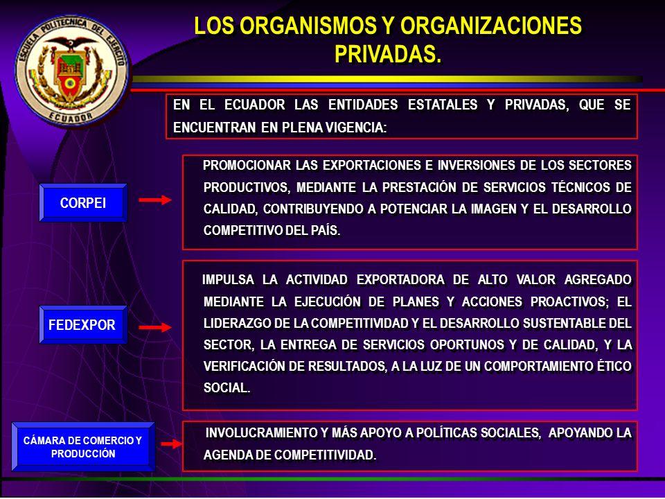 LOS ORGANISMOS Y ORGANIZACIONES PRIVADAS. LOS ORGANISMOS Y ORGANIZACIONES PRIVADAS. EN EL ECUADOR LAS ENTIDADES ESTATALES Y PRIVADAS, QUE SE ENCUENTRA