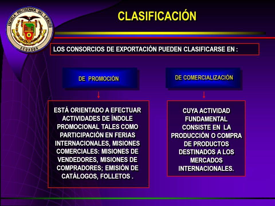 CLASIFICACIÓN LOS CONSORCIOS DE EXPORTACIÓN PUEDEN CLASIFICARSE EN : ESTÁ ORIENTADO A EFECTUAR ACTIVIDADES DE ÍNDOLE PROMOCIONAL TALES COMO PARTICIPACIÓN EN FERIAS INTERNACIONALES, MISIONES COMERCIALES: MISIONES DE VENDEDORES, MISIONES DE COMPRADORES; EMISIÓN DE CATÁLOGOS, FOLLETOS.