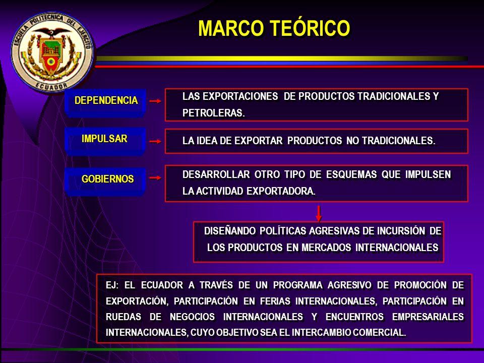 ECONOMÍA DEL PAÍS LOS GOBIERNOS BUSQUEN SER MÁS FUERTES QUE LOS OTROS, EN MATERIA DE COMERCIO EXTERIOR ENFOQUE DEL COMERCIO EXTERIOR ECUATORIANO DESDE EL PUNTO DE VISTA DEL DESARROLLO DE LAS EXPORTACIONES COMERCIO EXTERIOR X PRODUCTOS TRADICIONALES X PRODUCTOS NO TRADICIONALES X PRODUCTOS TRADICIONALES X PRODUCTOS NO TRADICIONALES VENTA DE SERVICIOS TRANSFERENCIA DE TECNOLOGÍA OTRAS FORMAS DE COMERCIALIZACIÓN VENTA DE SERVICIOS TRANSFERENCIA DE TECNOLOGÍA OTRAS FORMAS DE COMERCIALIZACIÓN OCASIONA INDUSTRIALIZACIÓN MEDIANTE SUSTITUCIÓN DE IMPORTACIONES FAVOR FAVOR CRITICAS