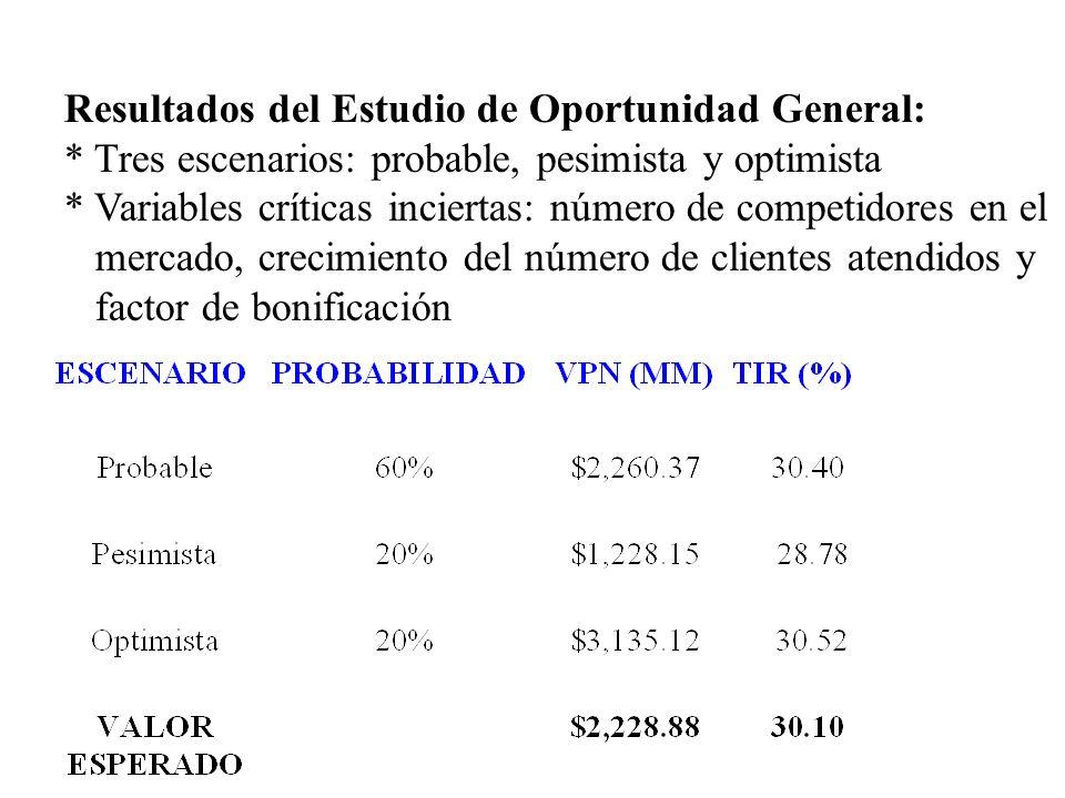 Resultados del Estudio de Oportunidad General: * Tres escenarios: probable, pesimista y optimista * Variables críticas inciertas: número de competidor