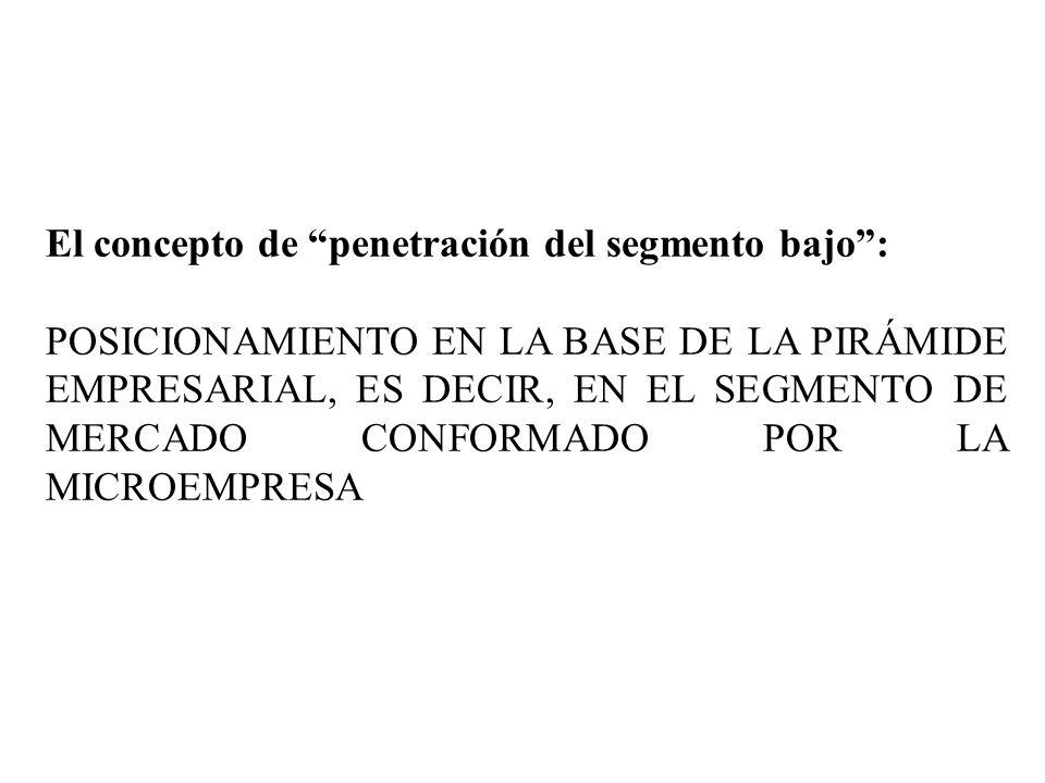 El concepto de penetración del segmento bajo: POSICIONAMIENTO EN LA BASE DE LA PIRÁMIDE EMPRESARIAL, ES DECIR, EN EL SEGMENTO DE MERCADO CONFORMADO PO