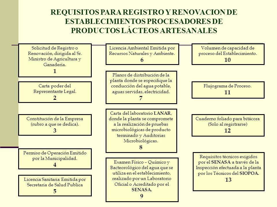 Solicitud de Registro o Renovación, dirigida al Sr. Ministro de Agricultura y Ganadería. 1 Carta poder del Representante Legal. 2 Constitución de la E