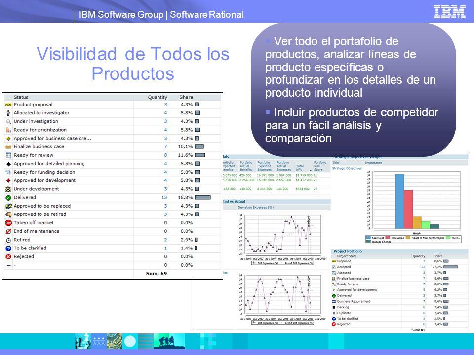 IBM Software Group | Software Rational Visibilidad de Todos los Productos Ver todo el portafolio de productos, analizar líneas de producto específicas