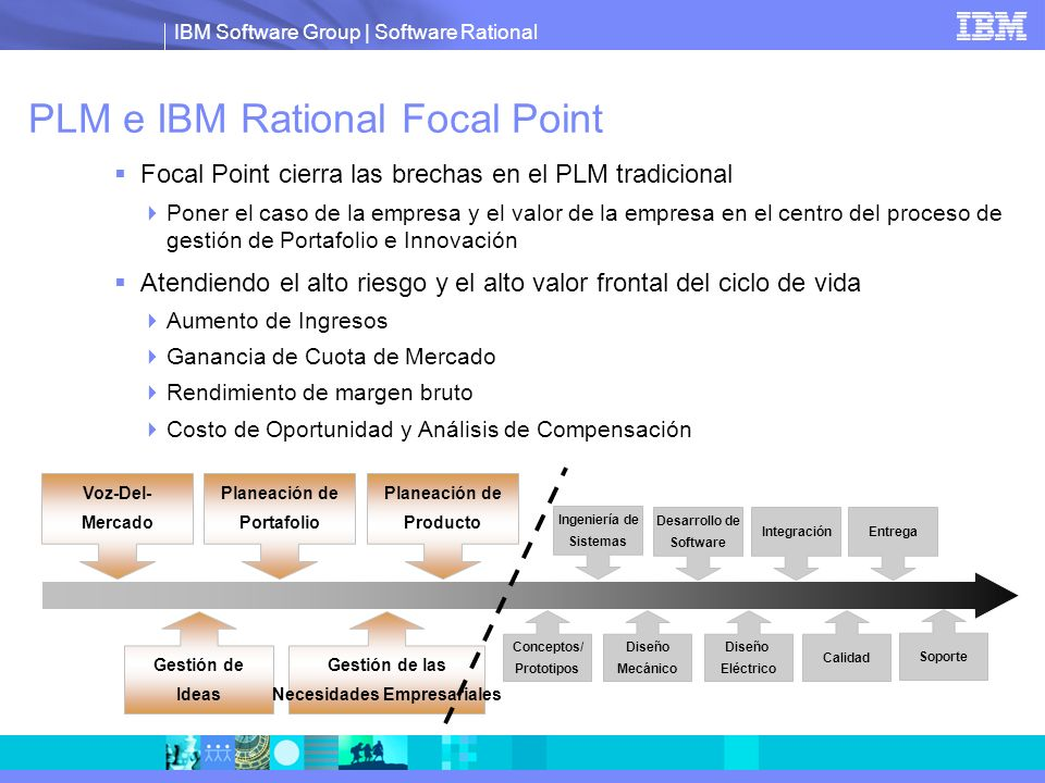 IBM Software Group | Software Rational PLM e IBM Rational Focal Point Focal Point cierra las brechas en el PLM tradicional Poner el caso de la empresa