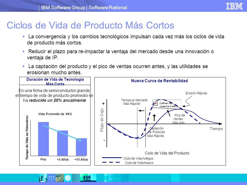 IBM Software Group | Software Rational Ciclos de Vida de Producto Más Cortos La convergencia y los cambios tecnológicos impulsan cada vez más los cicl