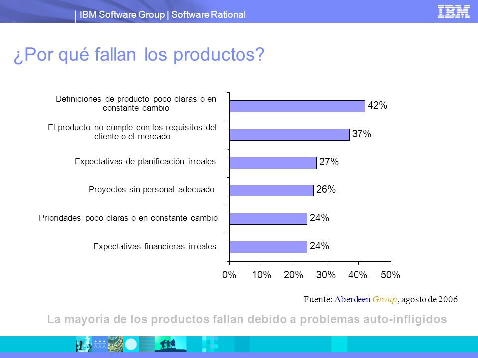 IBM Software Group   Software Rational Las políticas y la inercia siguen ganando el día, los hechos difíciles de comprender para valorar y alinear apropiadamente los recursos Principales Retos de Mejorar la Gestión del Portafolio de Productos Fuente: Aberdeen Group, agosto de 2009 40% 38% 25% 24% 0%10%20%30%40%50% Incapacidad para valorar apropiadamente oportunidades de producto Muchos proyectos en la interconexión Criterio de decisión de portafolio pobremente definido Proceso de decisión no basado en información objetiva (políticas) Incapacidad para alinear los recursos con los proyectos apropiados