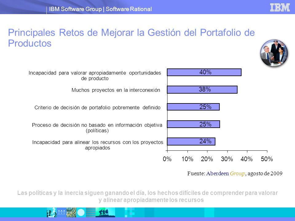 IBM Software Group   Software Rational Análisis de Costo/Riesgo /Beneficio Visualizar la compensación de costo/beneficio y ver el impacto en el valor entregado Incluir otro criterio para construir una imagen completa de valor