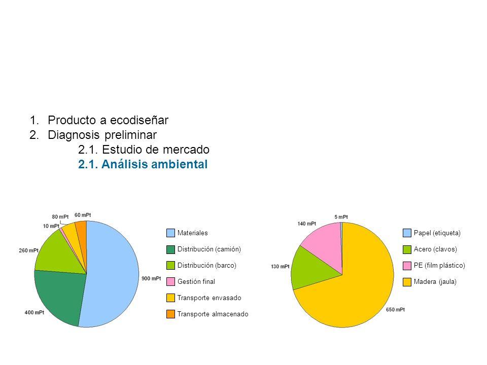1.Producto a ecodiseñar 2.Diagnosis preliminar 2.1. Estudio de mercado 2.1. Análisis ambiental Materiales Distribución (camión) Distribución (barco) G