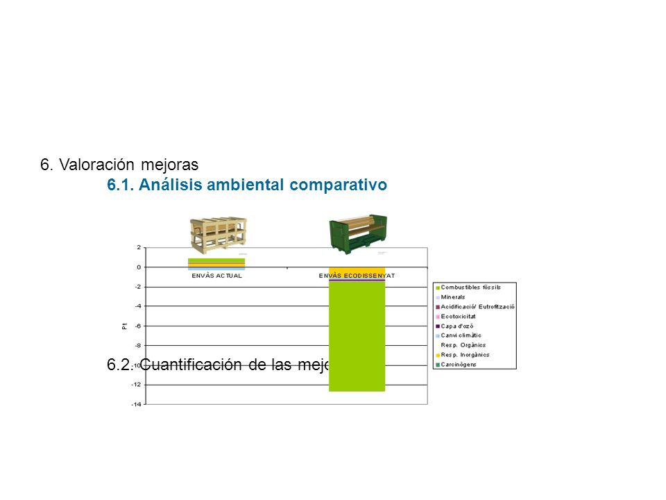6. Valoración mejoras 6.1. Análisis ambiental comparativo 6.2. Cuantificación de las mejoras