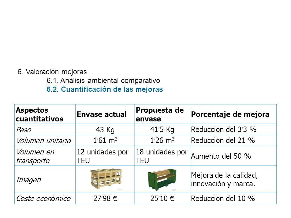 6. Valoración mejoras 6.1. Análisis ambiental comparativo 6.2. Cuantificación de las mejoras Aspectos cuantitativos Envase actual Propuesta de envase
