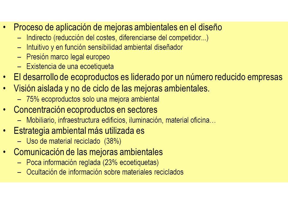 Proceso de aplicación de mejoras ambientales en el diseño –Indirecto (reducción del costes, diferenciarse del competidor...) –Intuitivo y en función s