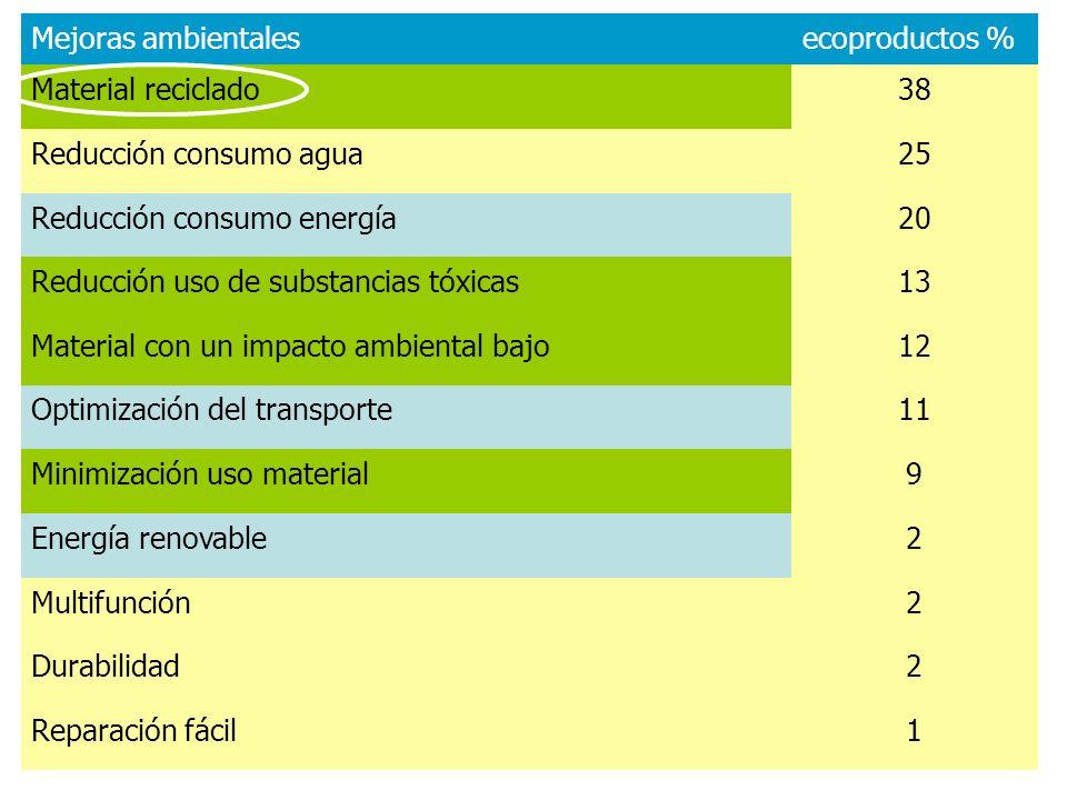 Mejoras ambientalesecoproductos % Material reciclado38 Reducción consumo agua25 Reducción consumo energía20 Reducción uso de substancias tóxicas13 Mat