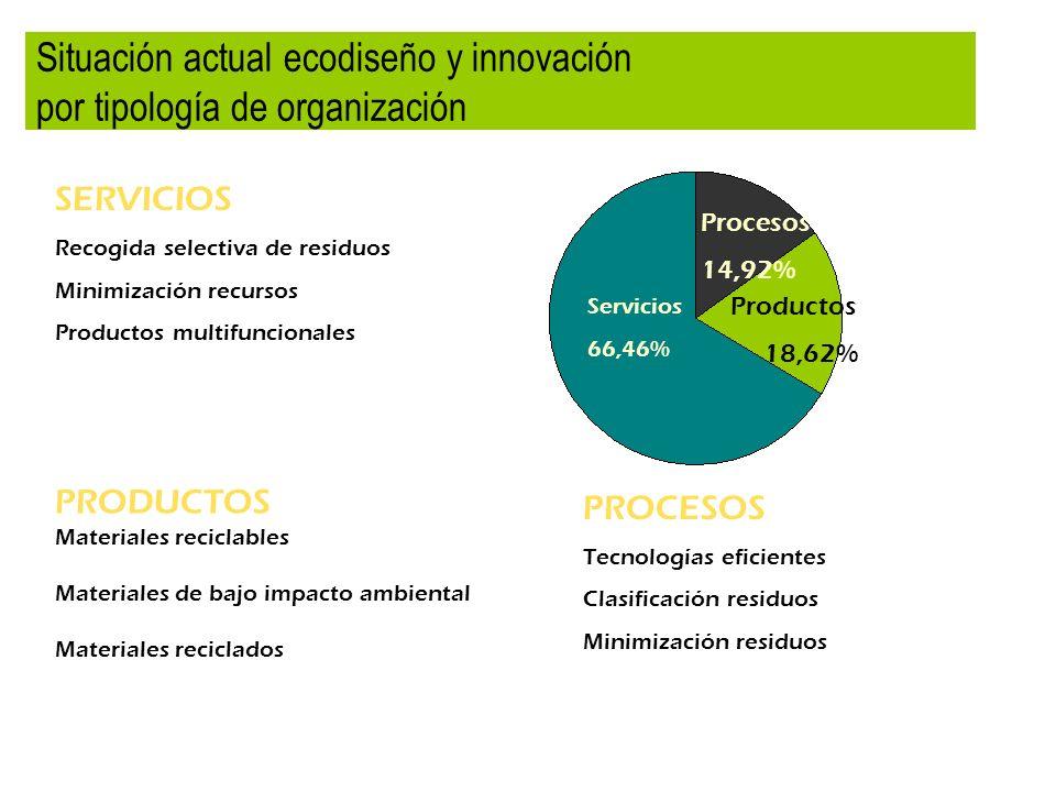 Situación actual ecodiseño y innovación por tipología de organización SERVICIOS Recogida selectiva de residuos Minimización recursos Productos multifu