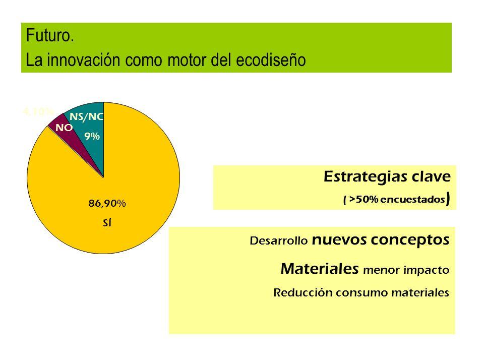 86,90% SÍ NS/NC 9% 4,10% NO Futuro. La innovación como motor del ecodiseño Estrategias clave ( >50% encuestados ) Desarrollo nuevos conceptos Material