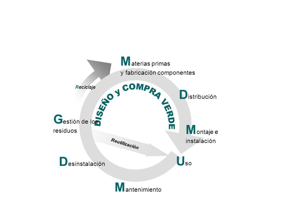 D istribución M ontaje e instalación D esinstalación G estión de los residuos Reutilización M antenimiento Reciclaje M aterias primas y fabricación co