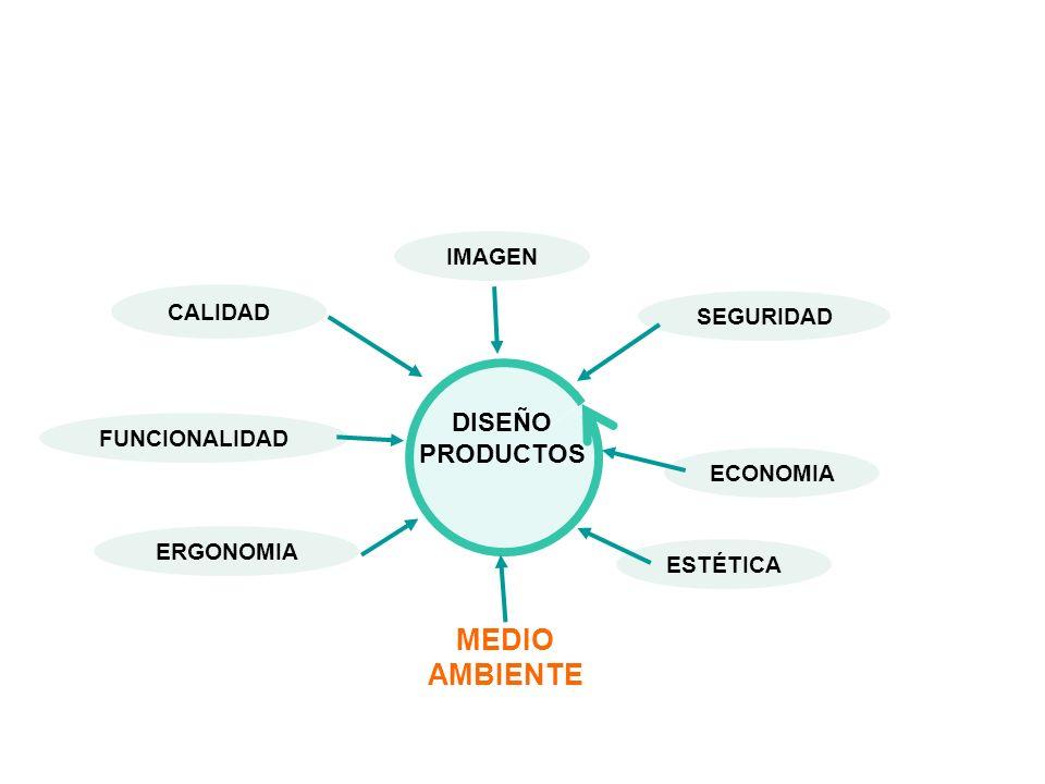 Incorporación del concepto de ciclo de vida: Producto- sistema Integración e3 (ecológicos + económicos + equidad) Una mejora global del proyecto Nuevos conocimientos, nuevas ideas...